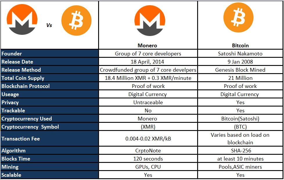 monero contre bitcoin
