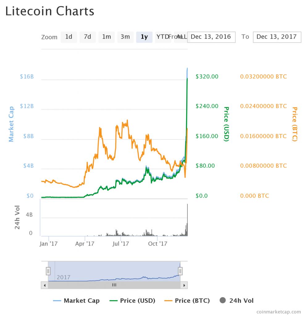 cours du Litecoin