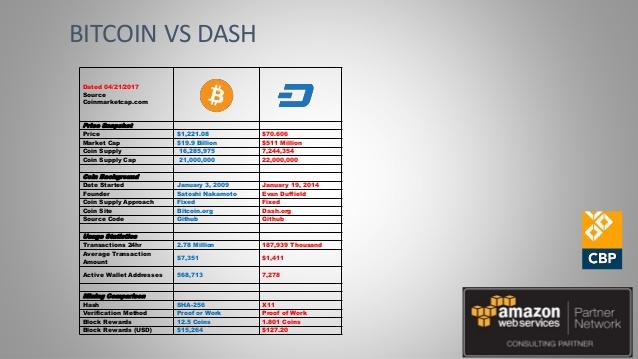 dash contre bitcoin